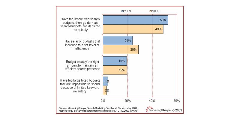 Shrinking PPC & SEO budgets?